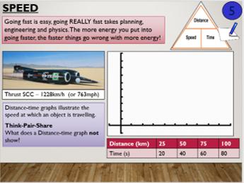 KS4 P9.1 Distance timegraphs