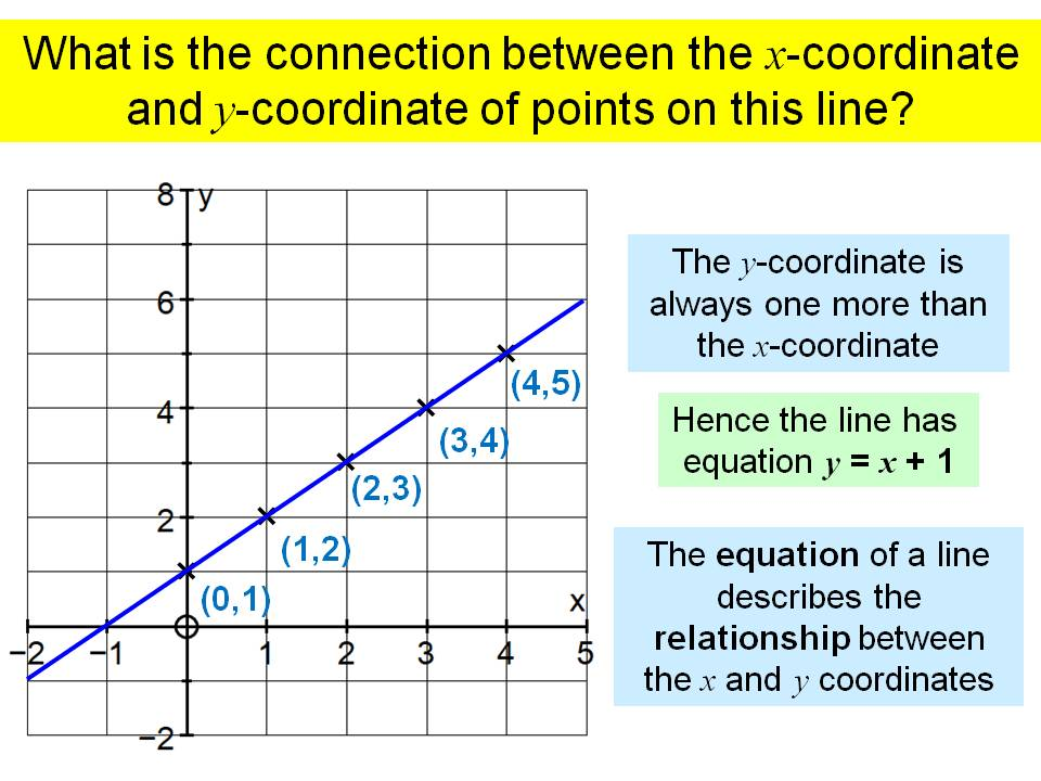 Equation of a line introduction