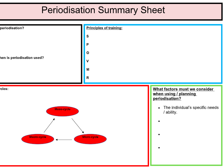 A-Level PE: Periodisation Summary Sheet