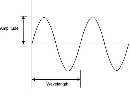 NEW AQA A-Level (Year 1) - Measuring waves (Waves)