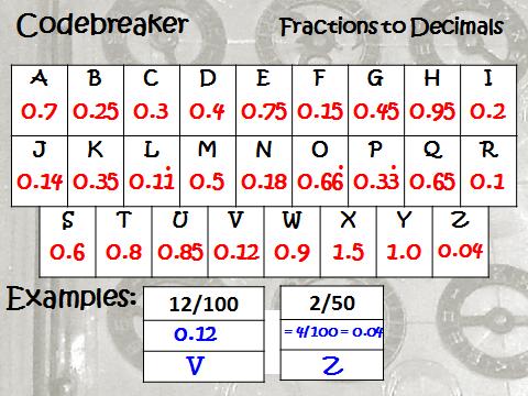 Differentiated Codebreaker: Converting Fractions to Decimals