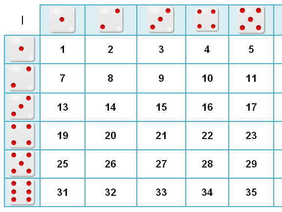 Close the square numbers 1-36