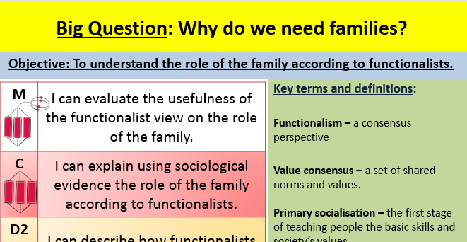 Functionalism And The Family Lesson By Jamespearson Teaching