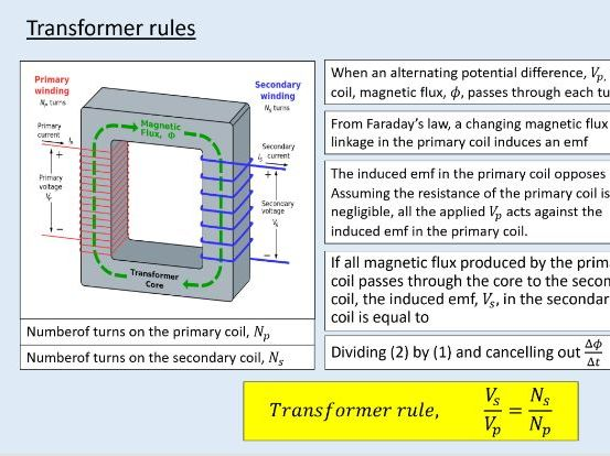 A level Physics (25.5) Transformers (Electromagnetic induction)