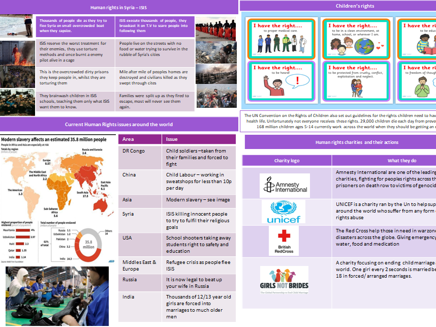 Knowledge Organiser/Revision – Human Rights - CPE/Citizenship