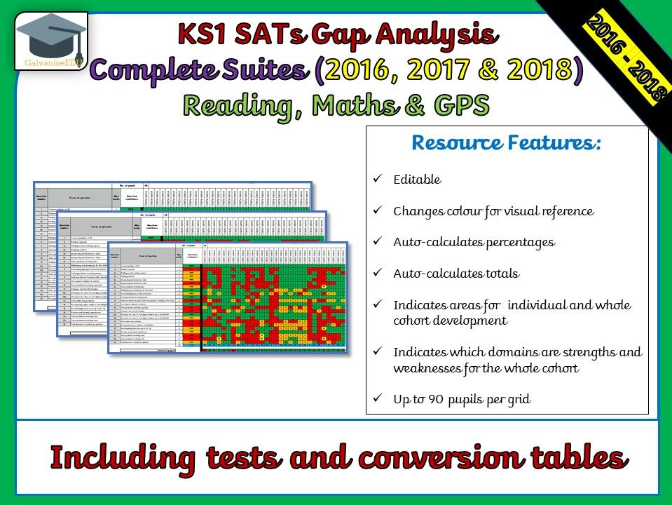 2016, 2017 & 2018 KS1 SATs Gap Analysis / Question Level Analysis Bundle