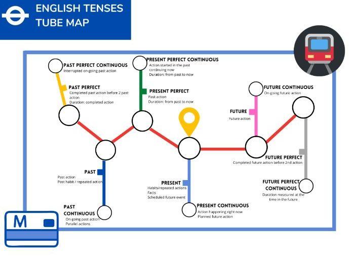 English tenses tube map
