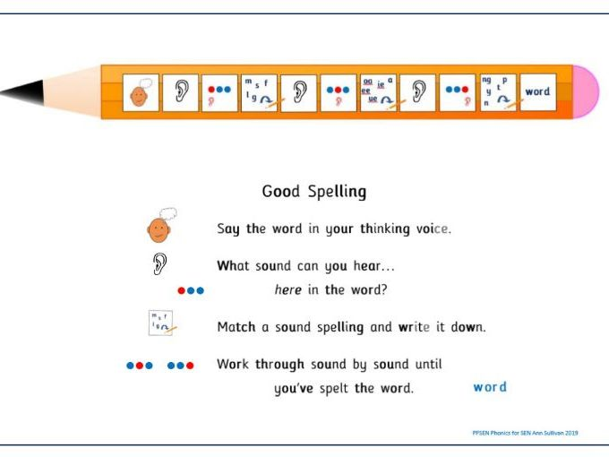 Sound by Sound Spelling Strategy Poster & Pupil Prompt Cards - PhonicsforSEN