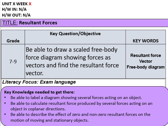 P8.3 Resultant Forces