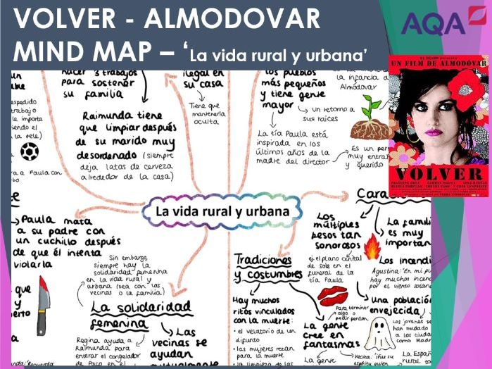 Volver 'La Vida Rural y Urbana' Mind Map Almodovar for A LEVEL SPANISH