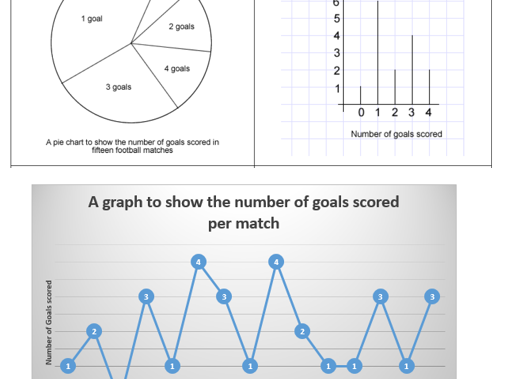 Year 4 Mastery Maths - Reasoning - Interpret data shown in a range of graphs