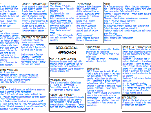 A LEVEL PSYCHOLOGY COMPLETED MINDMAPS X5 & KEY QUESTION SUMMARY TABLE