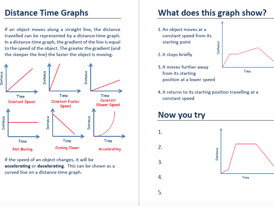 Compound Measures and Distance Time Graphs