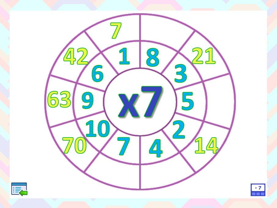 Multiplication Wheels Interactive PowerPoint