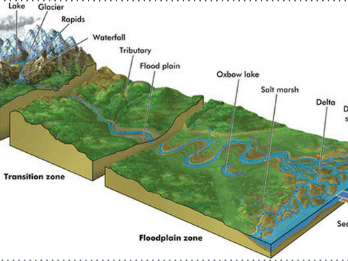 Introduction to river landforms. GCSE (Outstanding Lesson)