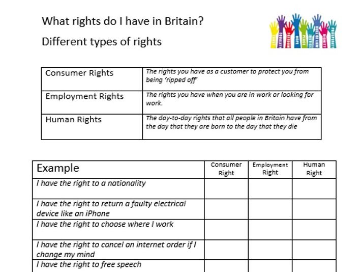 Key Stage 3 Citizenship My rights