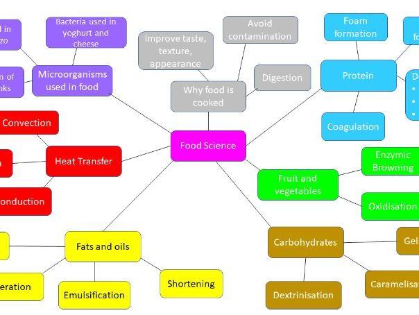 Food Science Mindmap