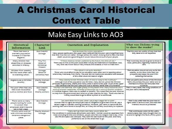 A Christmas Carol Historical Context Table