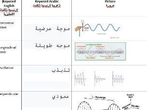 AQA GCSE Science Waves Keywords Arabic