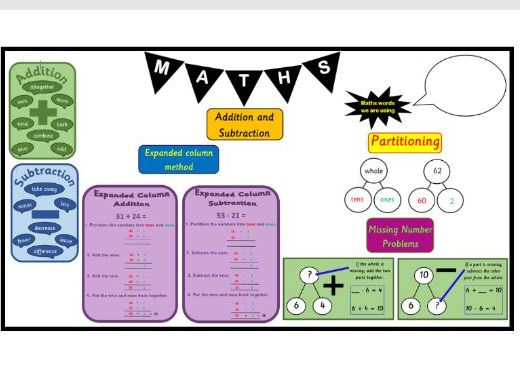 KS1 year 2 Maths Working Wall Display addition & subtraction titles, pictures, posters supports WRM