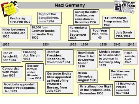 GCSE Germany Timeline 1919-45