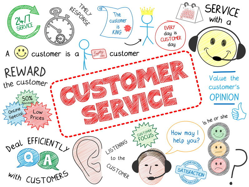 BTEC Level 2 Business: Unit 4 Principles of Customer Service Full Unit