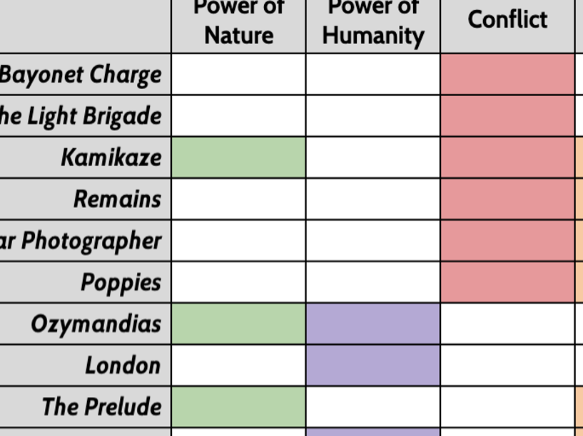 AQA Power and Conflict Anthology Poetry - Thematic Comparison Grid