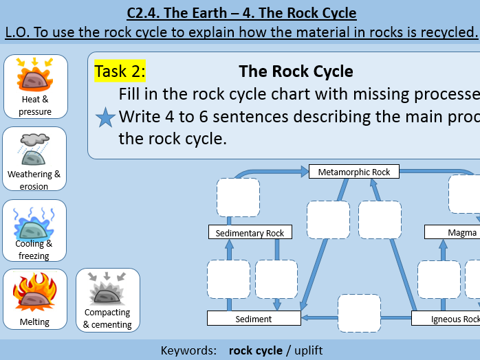 6 lessons on Biodiversity by MarionMcNamee Teaching Resources Tes – Rock Cycle Worksheet