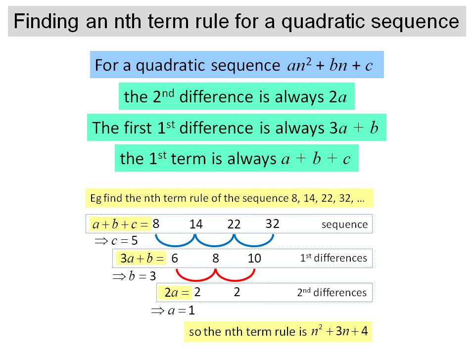 Finding the nth term rule of a quadratic sequence