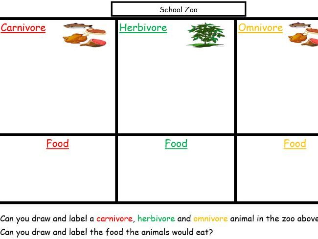 Carnivore, Herbivore and Omnivore Animals - flip chart game and worksheet