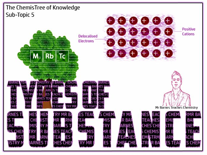 Types of Substance GCSE 2016 Revision Guide