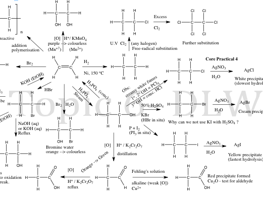 edexcel 2015 spec as chemistry topic 6 reactions flow ... organic chemistry diagrams