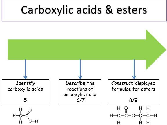 KS4 Organic reactions - carboxylic acids & esters (teacher powerpoint & student worksheets).