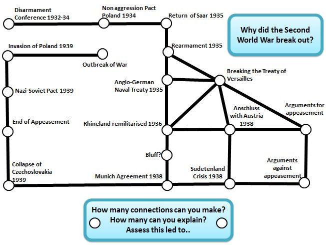 Revision Worksheet: Why did the Second World War break out?  Making connections to explain & assess