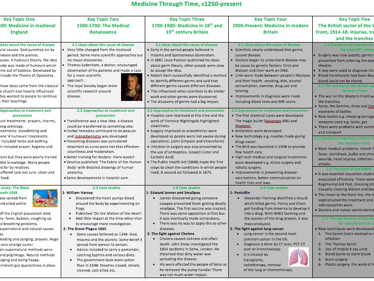 Edexcel 9-1 GCSE Revison Notes- Medicine