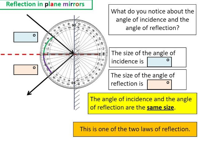 Reflection in plane mirrors - Bumper lesson