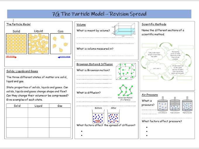 The Particle Model Revision Spread