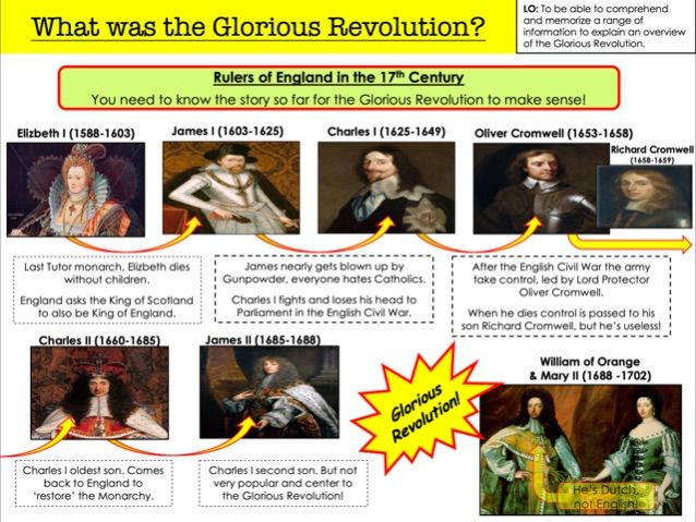 What was the Glorious Revolution?