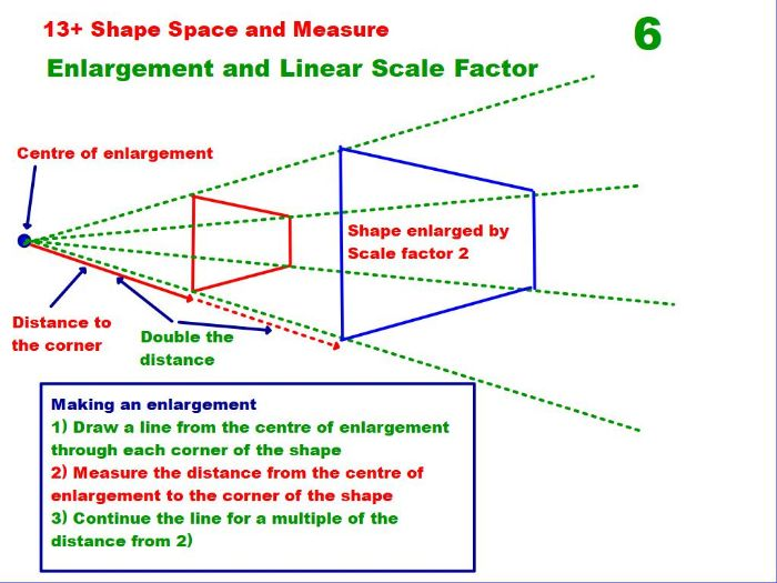 Enlargement and Scale Factors