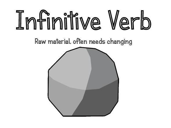 Infinitive Verbs Display