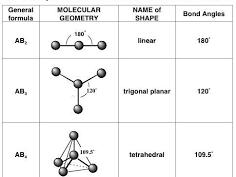 IB Chemistry - Covalent Bonding SL