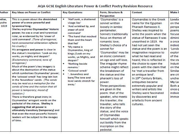 AQA Power and Conflict Poetry Detailed Revision Guide