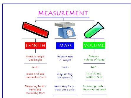 Revision Test  IGCSE Physics ,Measurement, Apparatus, Clocks, Measuring Cylinders, Errors Ans Key
