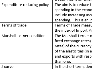 AQA AS / A Level Economics Glossary 7135 / 7136 Specifications