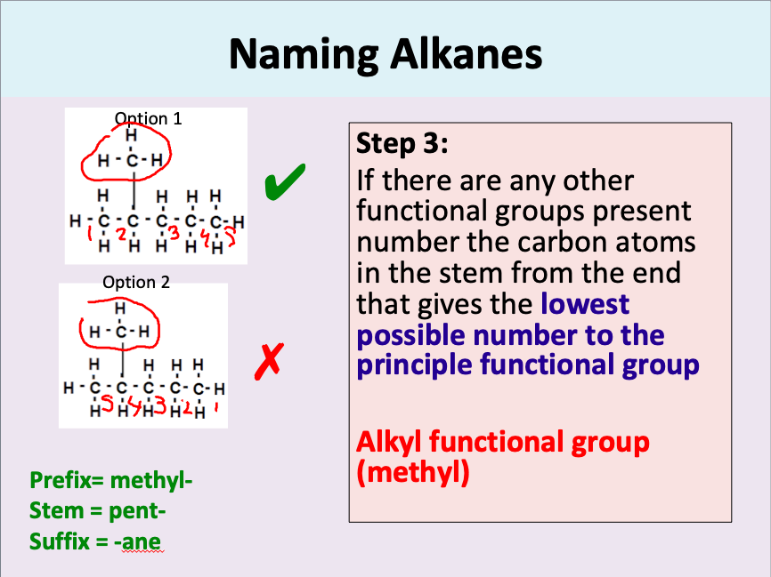 AS Chemistry: Naming Organic Compounds