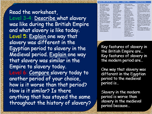 What is Slavery? Introduction