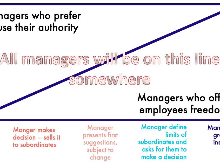 Management Style - Autocratic and Democratic