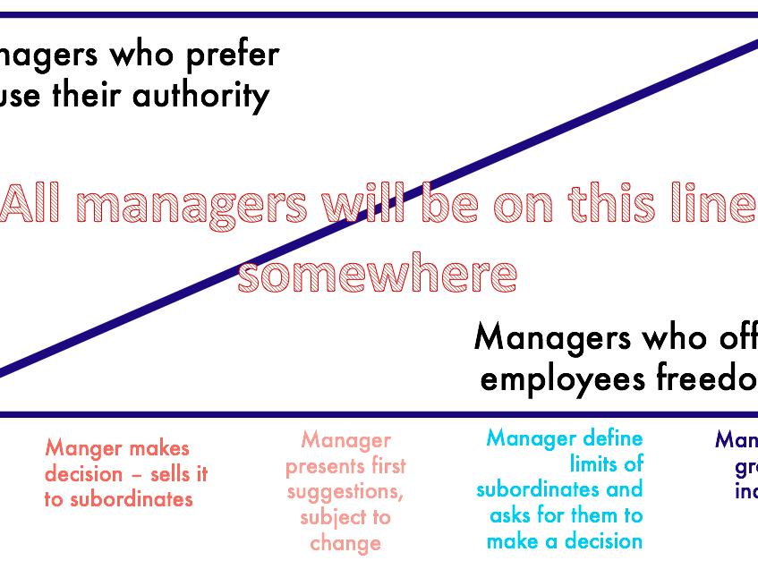 Management Style - Autocratic and Democratic