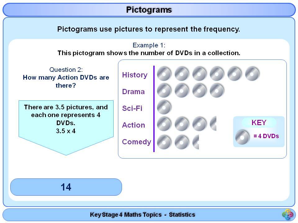 Pictograms KS4