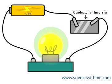 how to tell if an element conducts electricity